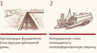 process-proizvodstva-bystrovozvodimogo-zdaniya-1